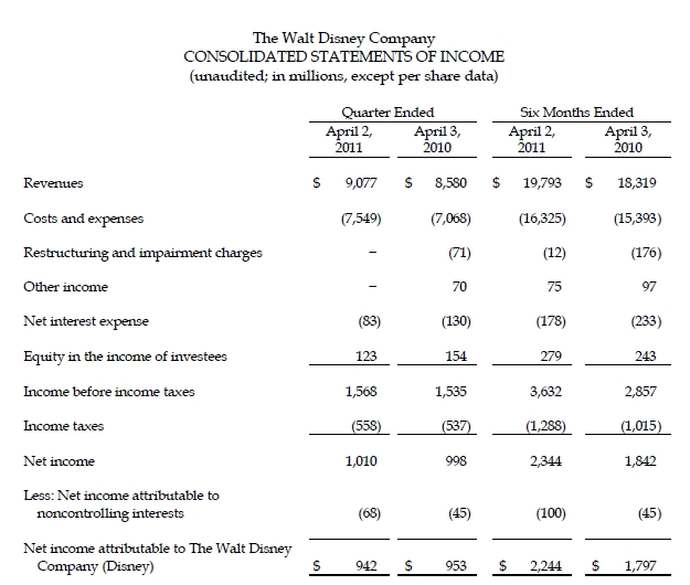 Guess How Much Money The Walt Disney Company Generated Last Quarter
